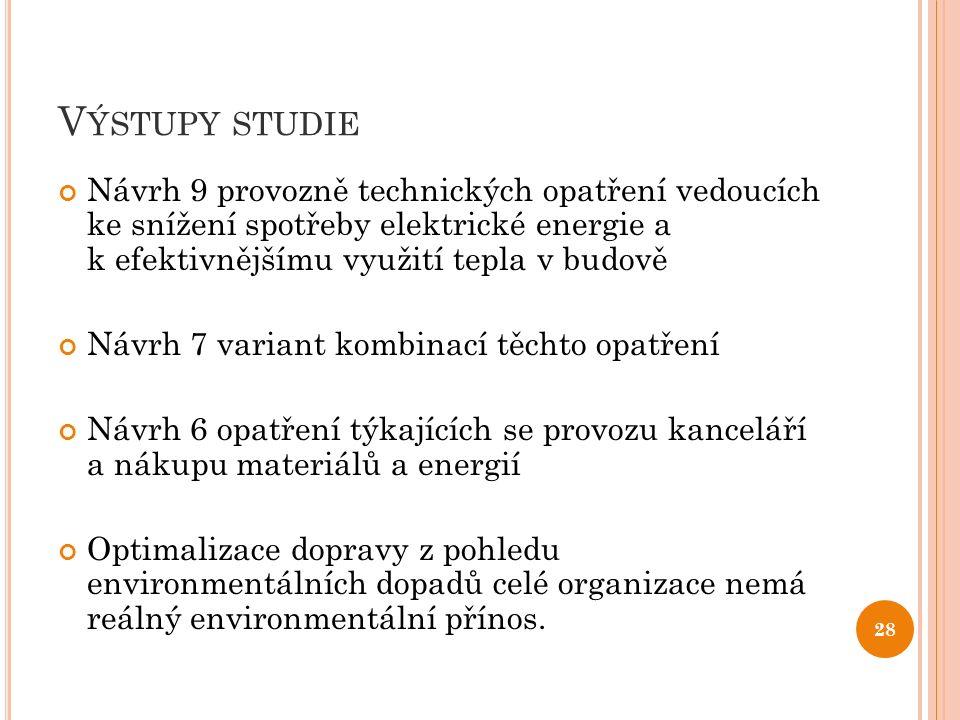 V ÝSTUPY STUDIE Návrh 9 provozně technických opatření vedoucích ke snížení spotřeby elektrické energie a k efektivnějšímu využití tepla v budově Návrh 7 variant kombinací těchto opatření Návrh 6 opatření týkajících se provozu kanceláří a nákupu materiálů a energií Optimalizace dopravy z pohledu environmentálních dopadů celé organizace nemá reálný environmentální přínos.