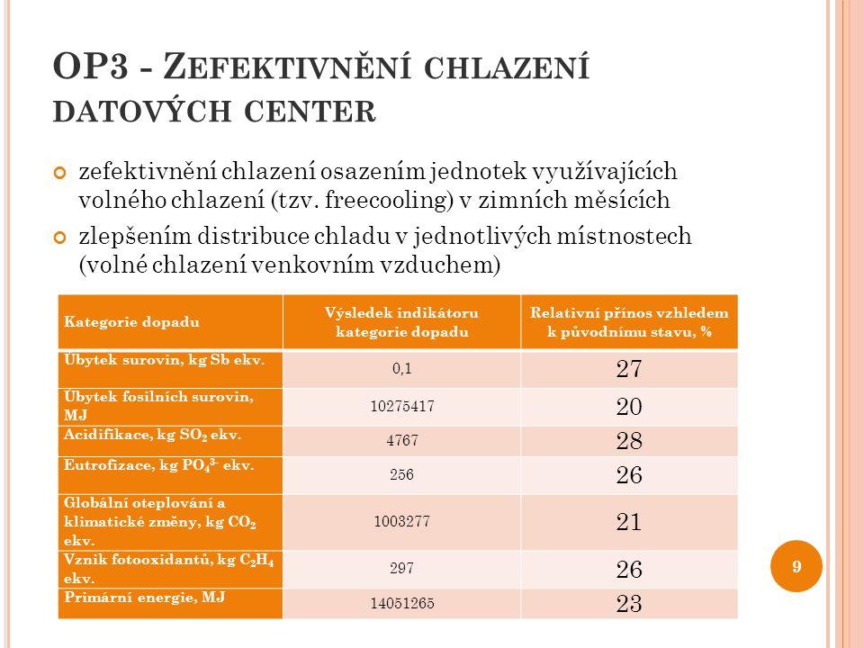 OP3 - Z EFEKTIVNĚNÍ CHLAZENÍ DATOVÝCH CENTER zefektivnění chlazení osazením jednotek využívajících volného chlazení (tzv. freecooling) v zimních měsíc
