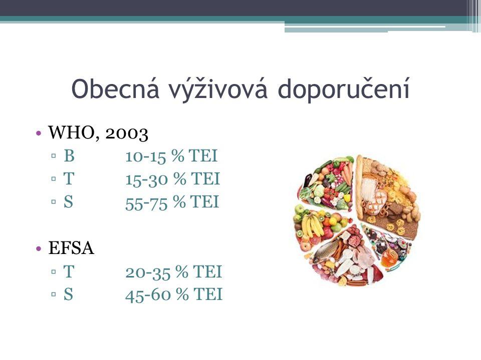 Obecná výživová doporučení WHO, 2003 ▫B 10-15 % TEI ▫T15-30 % TEI ▫S55-75 % TEI EFSA ▫T20-35 % TEI ▫S45-60 % TEI