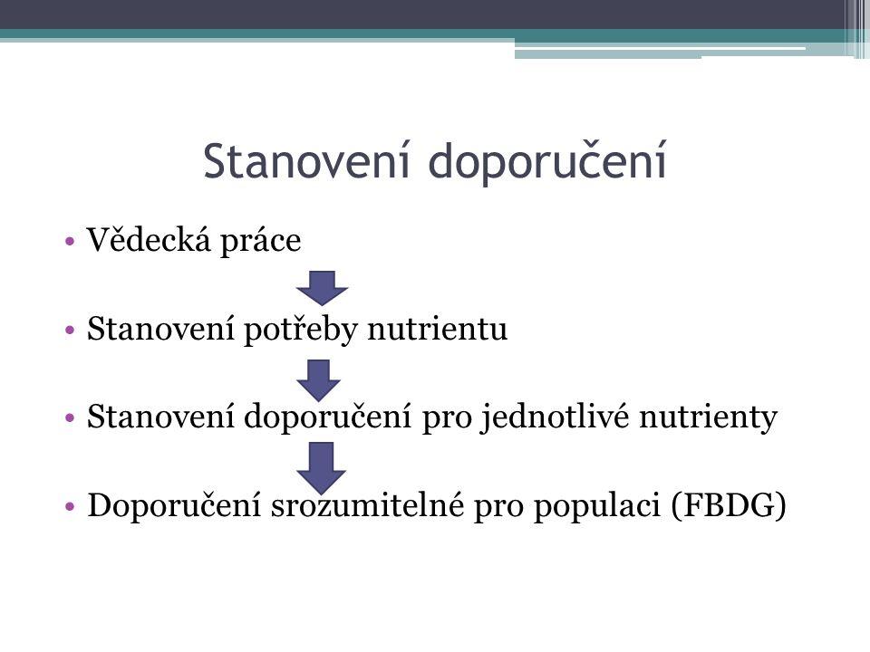 Stanovení doporučení Vědecká práce Stanovení potřeby nutrientu Stanovení doporučení pro jednotlivé nutrienty Doporučení srozumitelné pro populaci (FBDG)