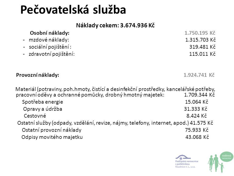 Výnosy celkem: 3.579.461 Kč MPSV: 1.246.000 Kč Město Roudnice n.L.