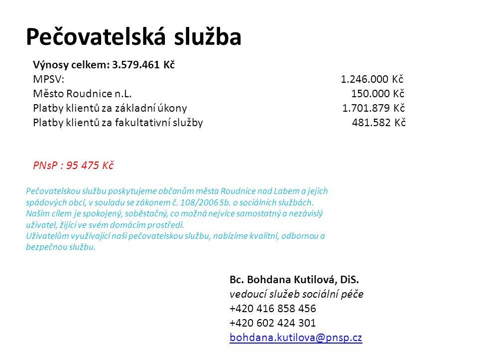 Výnosy celkem: 3.579.461 Kč MPSV: 1.246.000 Kč Město Roudnice n.L. 150.000 Kč Platby klientů za základní úkony 1.701.879 Kč Platby klientů za fakultat