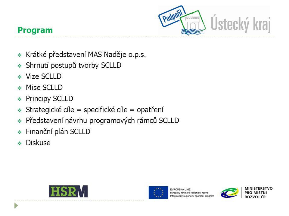 Program  Krátké představení MAS Naděje o.p.s.