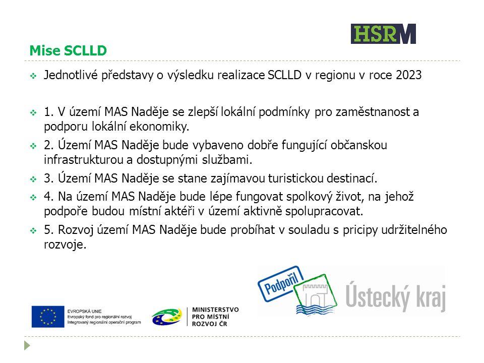 Mise SCLLD  Jednotlivé představy o výsledku realizace SCLLD v regionu v roce 2023  1.
