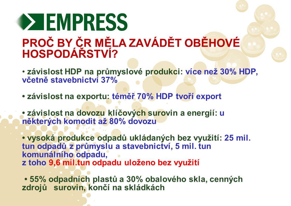 PROČ BY ČR MĚLA ZAVÁDĚT OBĚHOVÉ HOSPODÁŘSTVÍ? závislost HDP na průmyslové produkci: více než 30% HDP, včetně stavebnictví 37% závislost na exportu: té