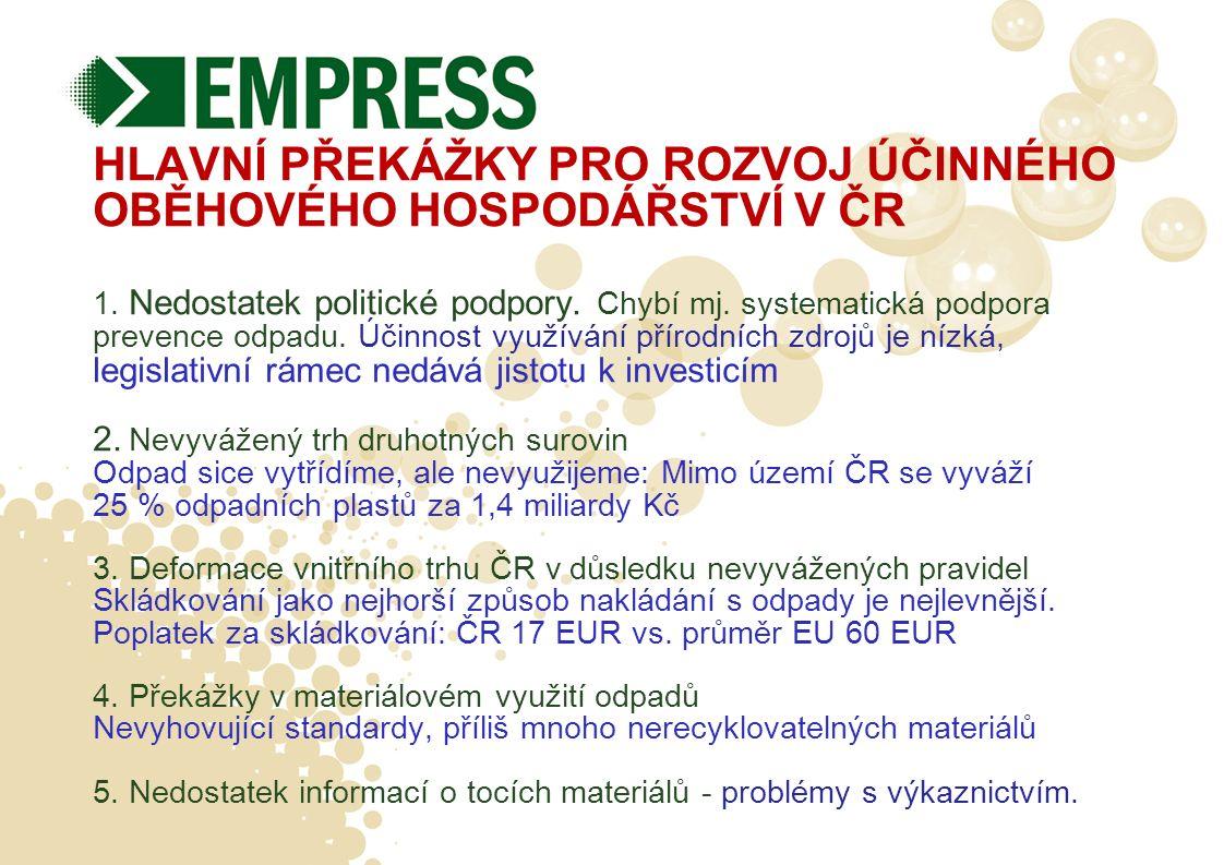 HLAVNÍ PŘEKÁŽKY PRO ROZVOJ ÚČINNÉHO OBĚHOVÉHO HOSPODÁŘSTVÍ V ČR 1. Nedostatek politické podpory. Chybí mj. systematická podpora prevence odpadu. Účinn