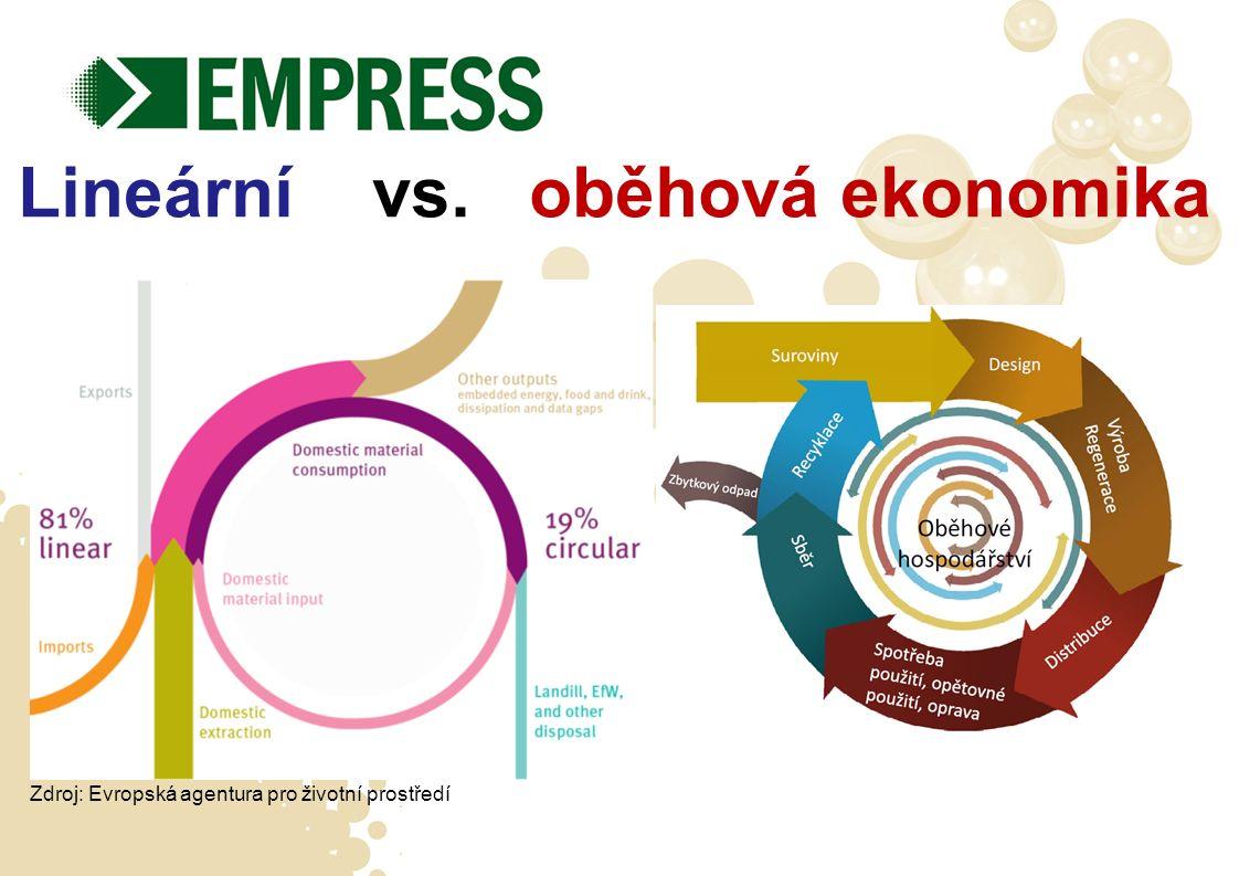Lineární vs. oběhová ekonomika Zdroj: Evropská agentura pro životní prostředí
