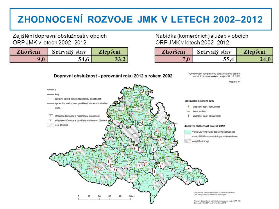 ZHODNOCENÍ ROZVOJE JMK V LETECH 2002–2012 Zajištění dopravní obslužnosti v obcích ORP JMK v letech 2002–2012 ZhoršeníSetrvalý stavZlepšení 9,054,633,2 Nabídka (komerčních) služeb v obcích ORP JMK v letech 2002–2012 7,055,424,0 ZhoršeníSetrvalý stavZlepšení