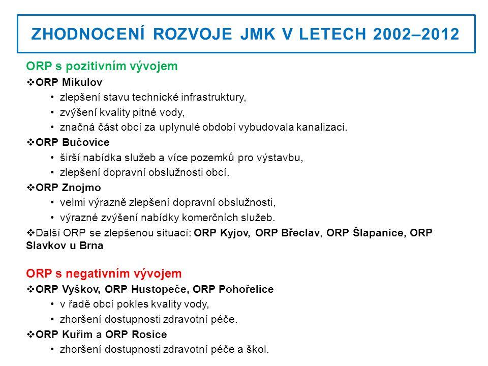 ZHODNOCENÍ ROZVOJE JMK V LETECH 2002–2012 ORP s pozitivním vývojem  ORP Mikulov zlepšení stavu technické infrastruktury, zvýšení kvality pitné vody, značná část obcí za uplynulé období vybudovala kanalizaci.