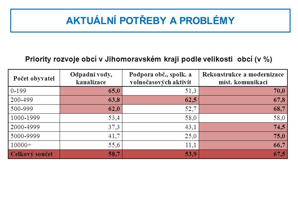 AKTUÁLNÍ POTŘEBY A PROBLÉMY Počet obyvatel Odpadní vody, kanalizace Podpora obč., spolk.
