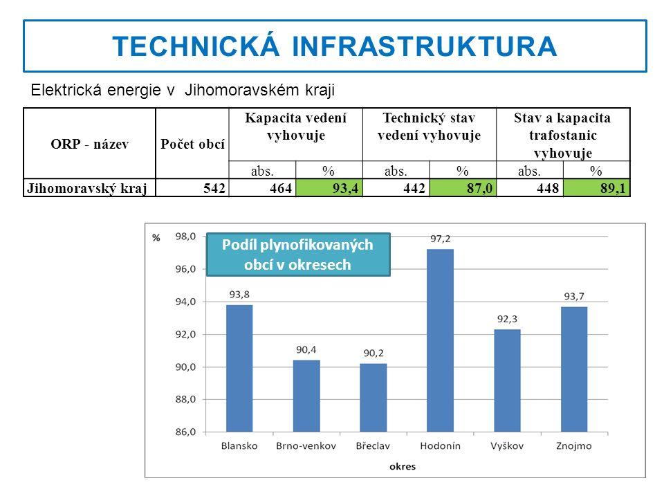 TECHNICKÁ INFRASTRUKTURA ORP - názevPočet obcí Kapacita vedení vyhovuje Technický stav vedení vyhovuje Stav a kapacita trafostanic vyhovuje abs.% % % Jihomoravský kraj54246493,444287,044889,1 Elektrická energie v Jihomoravském kraji Podíl plynofikovaných obcí v okresech