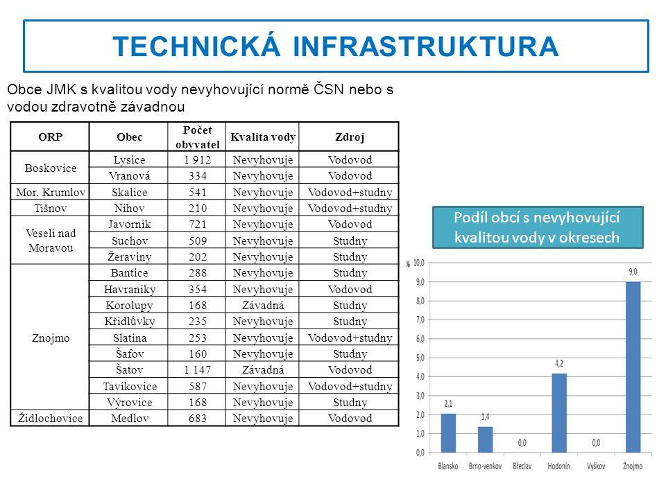 Podíl obcí se školami v okresech Jihomoravského kraje v roce 2012