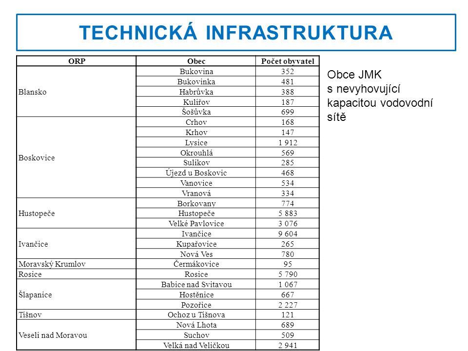 OBČANSKÁ VYBAVENOST Podíl obcí do 5 000 obyvatel s poštou v okresech Jihomoravského kraje v roce 2012