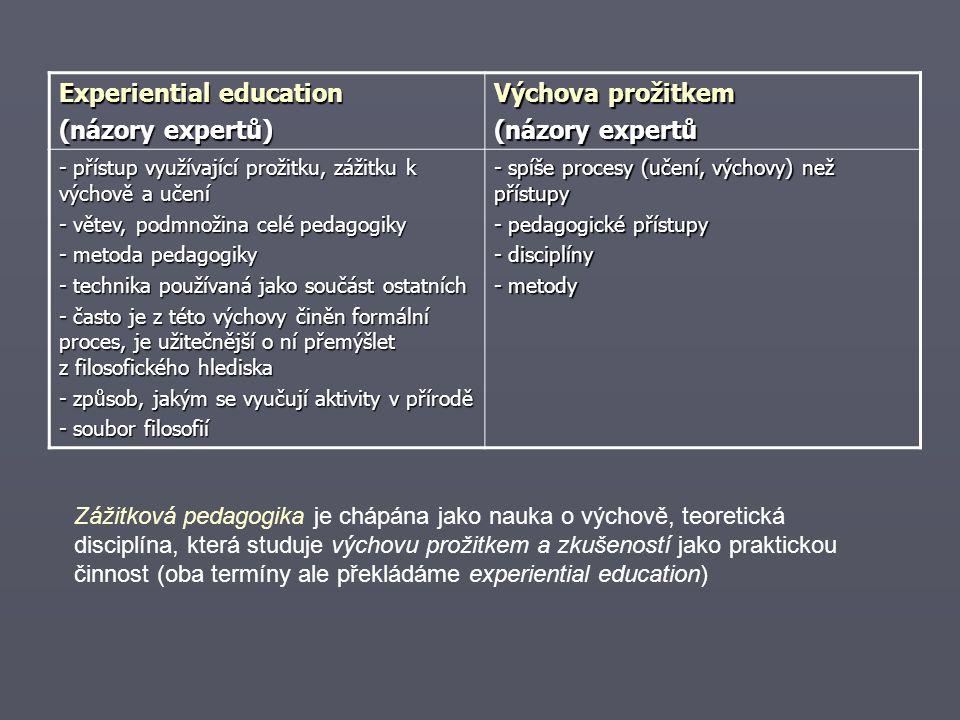 Experiential education (názory expertů) Výchova prožitkem (názory expertů - přístup využívající prožitku, zážitku k výchově a učení - větev, podmnožina celé pedagogiky - metoda pedagogiky - technika používaná jako součást ostatních - často je z této výchovy činěn formální proces, je užitečnější o ní přemýšlet z filosofického hlediska - způsob, jakým se vyučují aktivity v přírodě - soubor filosofií - spíše procesy (učení, výchovy) než přístupy - pedagogické přístupy - disciplíny - metody Zážitková pedagogika je chápána jako nauka o výchově, teoretická disciplína, která studuje výchovu prožitkem a zkušeností jako praktickou činnost (oba termíny ale překládáme experiential education)