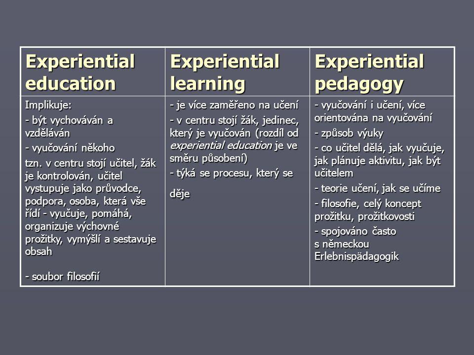 Experiential education Experiential learning Experiential pedagogy Implikuje: - být vychováván a vzděláván - vyučování někoho tzn.