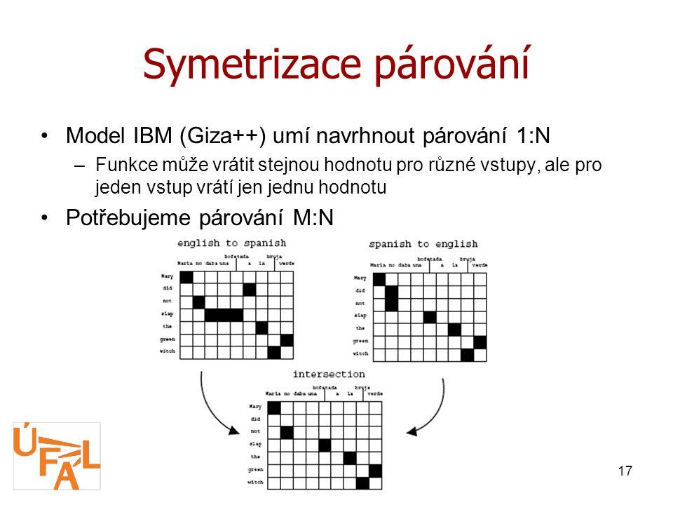 Seminář ÚFAL, Horní Mísečky, 10.2.200917 Symetrizace párování Model IBM (Giza++) umí navrhnout párování 1:N –Funkce může vrátit stejnou hodnotu pro různé vstupy, ale pro jeden vstup vrátí jen jednu hodnotu Potřebujeme párování M:N