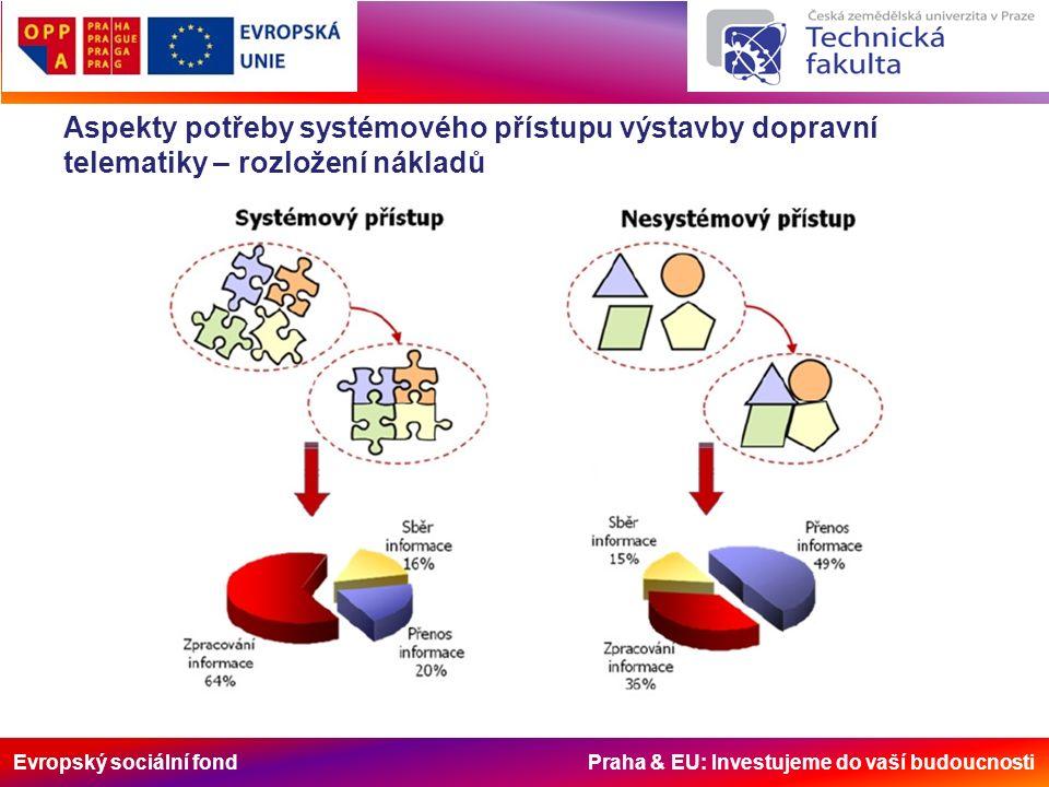 Evropský sociální fond Praha & EU: Investujeme do vaší budoucnosti Aspekty potřeby systémového přístupu výstavby dopravní telematiky – rozložení nákladů