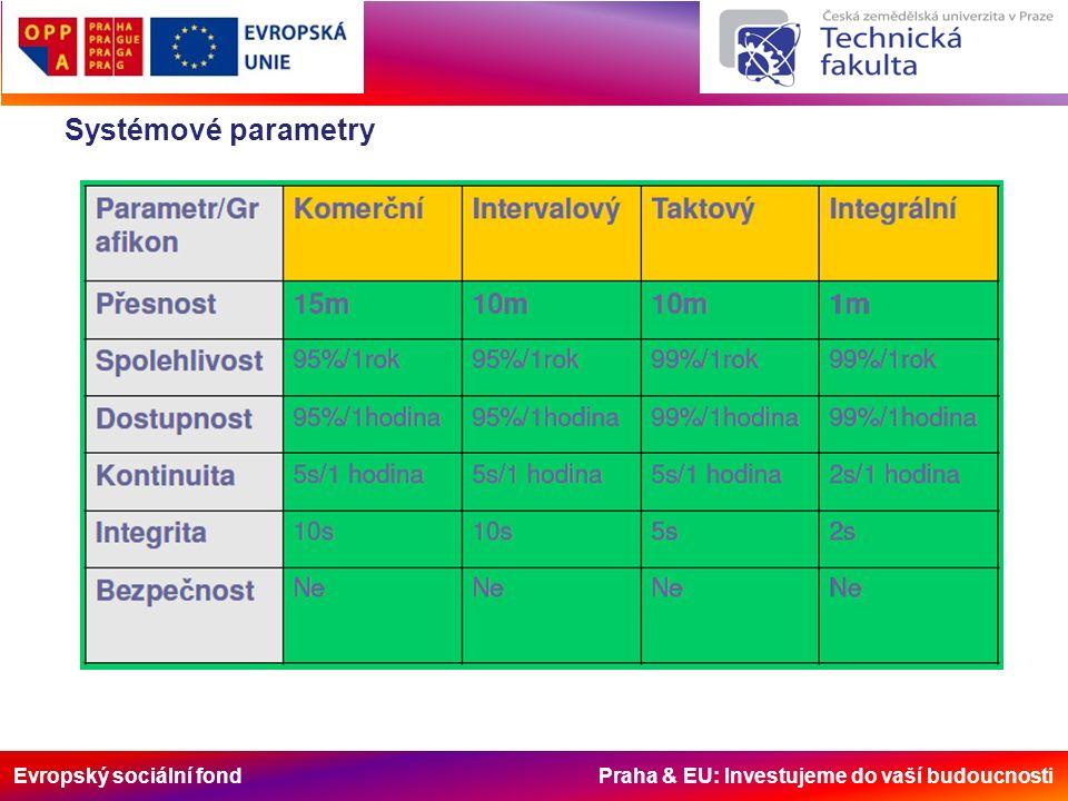 Evropský sociální fond Praha & EU: Investujeme do vaší budoucnosti Systémové parametry