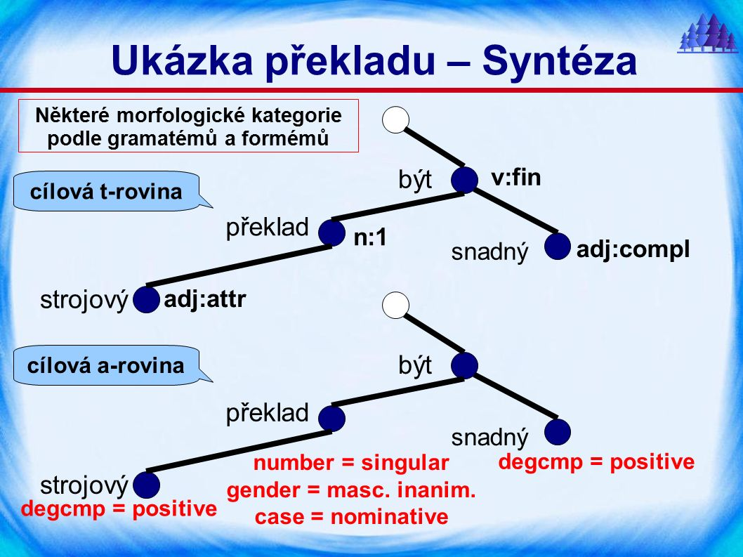 Některé morfologické kategorie podle gramatémů a formémů strojový překlad snadný adj:attr n:1 v:fin adj:compl být strojový překlad snadný být number = singular gender = masc.