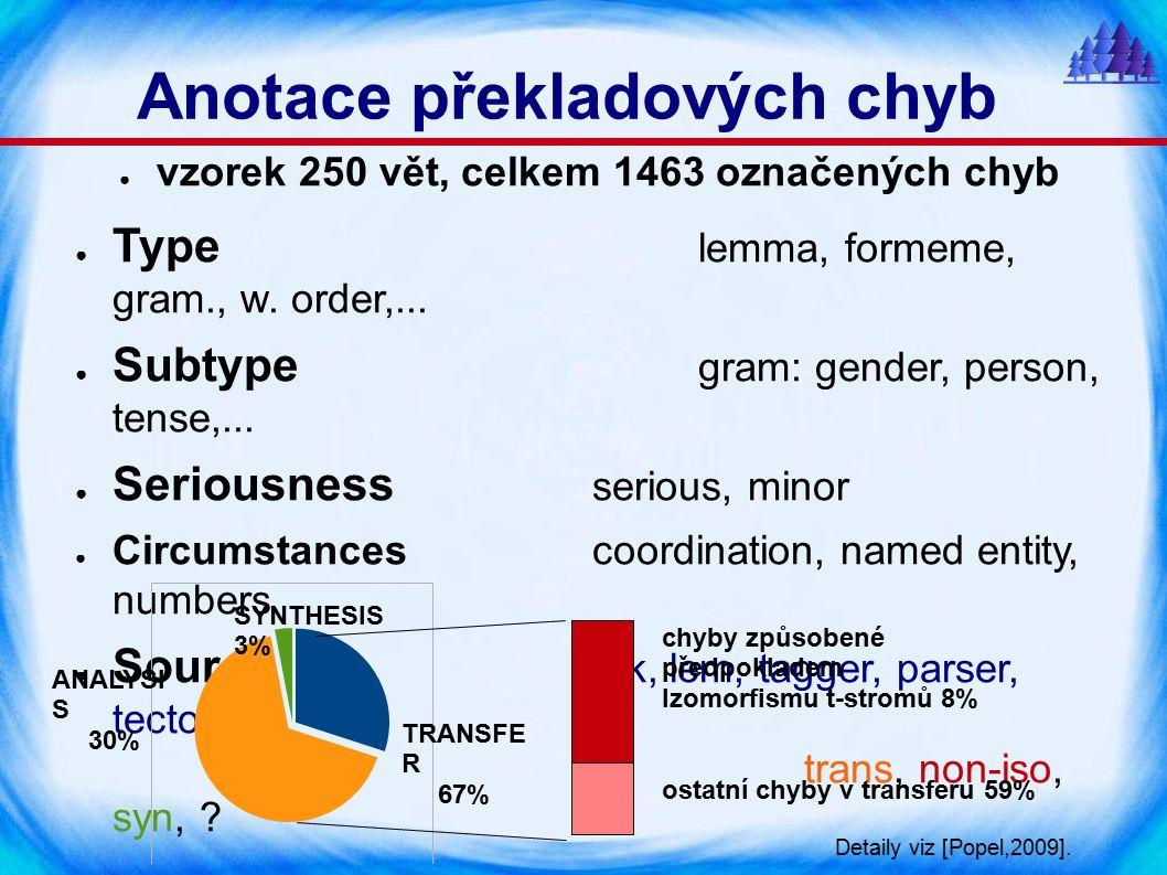 Anotace překladových chyb ● vzorek 250 vět, celkem 1463 označených chyb ● Type lemma, formeme, gram., w.