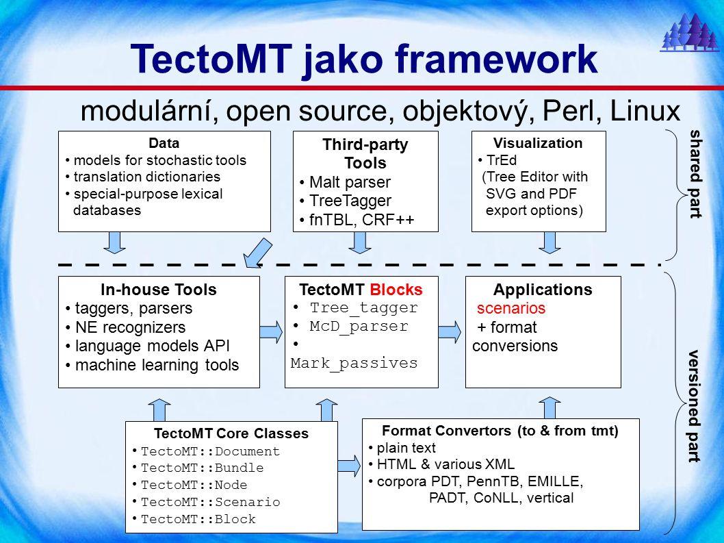 Slovníky – Hierarchie (lemmata) MaxEnt (CzEng) Static (CzEng) Human Prefixes Interpolated multi-core → více-jádrový více-jádro multi-jádrový multi-jádro