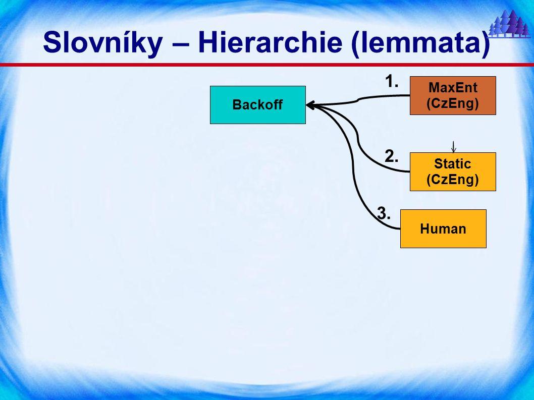 Slovníky – Hierarchie (lemmata) MaxEnt (CzEng) Static (CzEng) Human Backoff 2. 3. 1.