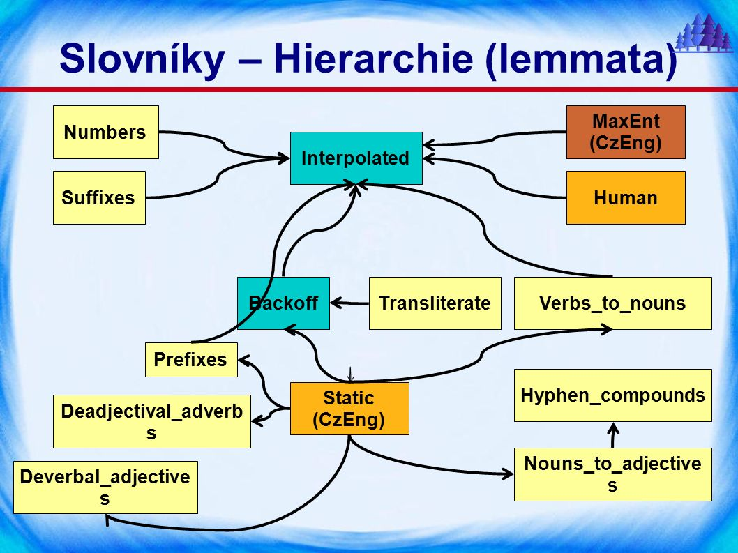 Slovníky – Hierarchie (lemmata) MaxEnt (CzEng) Static (CzEng) Human Deverbal_adjective s Deadjectival_adverb s Nouns_to_adjective s Verbs_to_nouns Numbers Hyphen_compounds Prefixes Suffixes TransliterateBackoff Interpolated