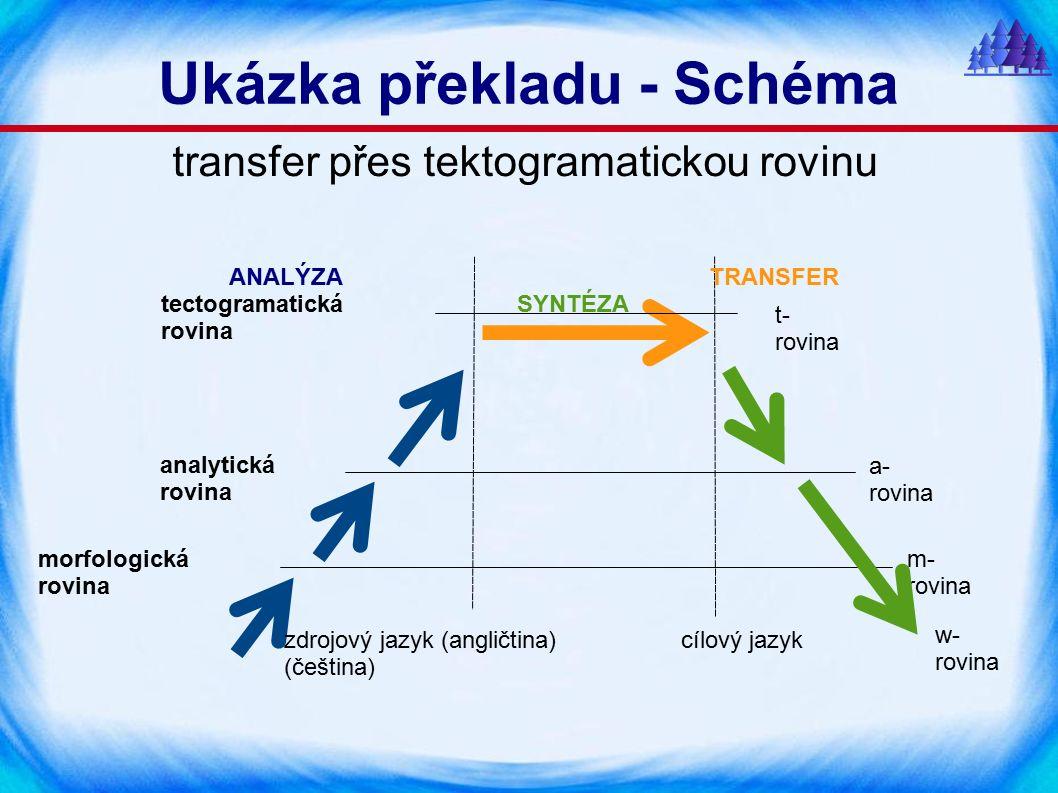 Ukázka překladu - Schéma morfologická rovina analytická rovina a- rovina m- rovina w- rovina t- rovina ANALÝZATRANSFER SYNTÉZA zdrojový jazyk (angličtina) cílový jazyk (čeština) tectogramatická rovina transfer přes tektogramatickou rovinu