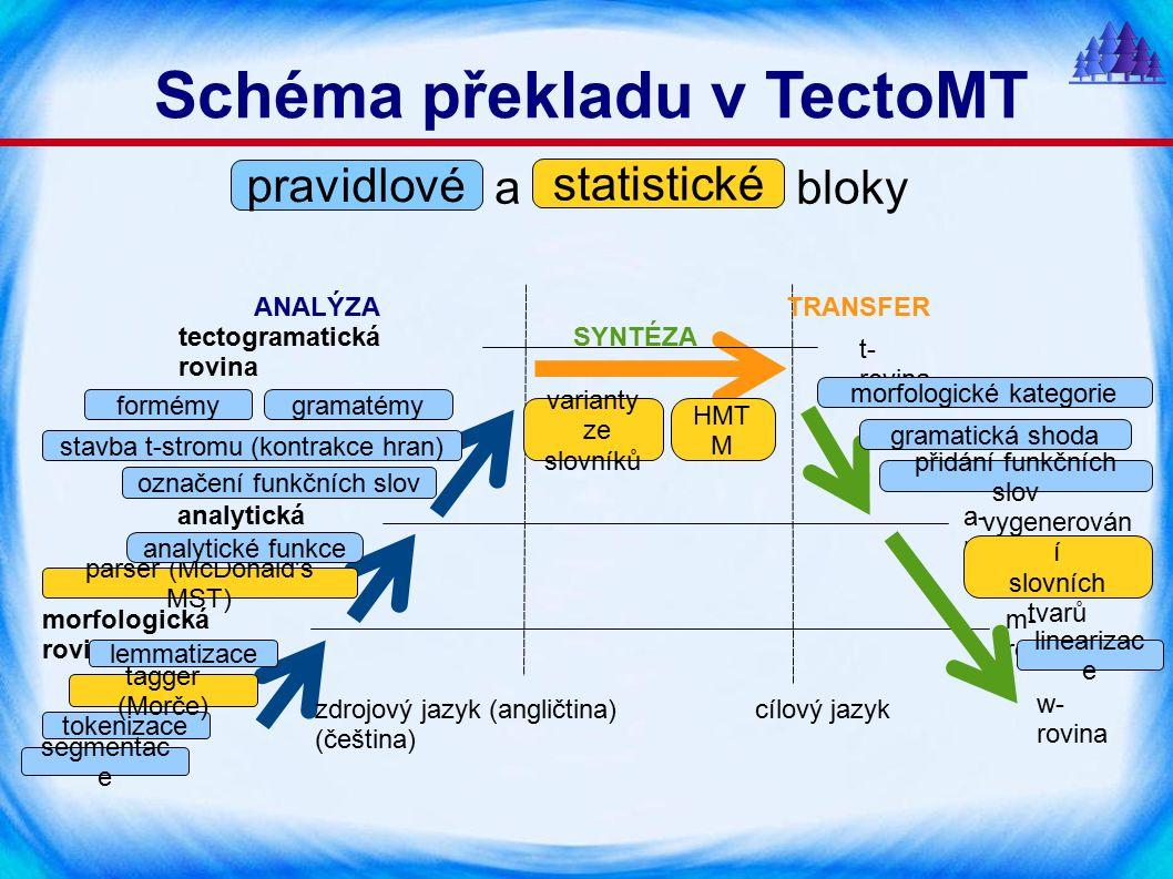 Schéma překladu v TectoMT a bloky morfologická rovina analytická rovina tectogramatická rovina a- rovina m- rovina w- rovina t- rovina tokenizace lemmatizace tagger (Morče) parser (McDonald s MST) analytické funkce označení funkčních slov stavba t-stromu (kontrakce hran) formémygramatémy HMT M varianty ze slovníků morfologické kategorie gramatická shoda přidání funkčních slov vygenerován í slovních tvarů linearizac e pravidlové statistické segmentac e ANALÝZATRANSFER SYNTÉZA zdrojový jazyk (angličtina) cílový jazyk (čeština)