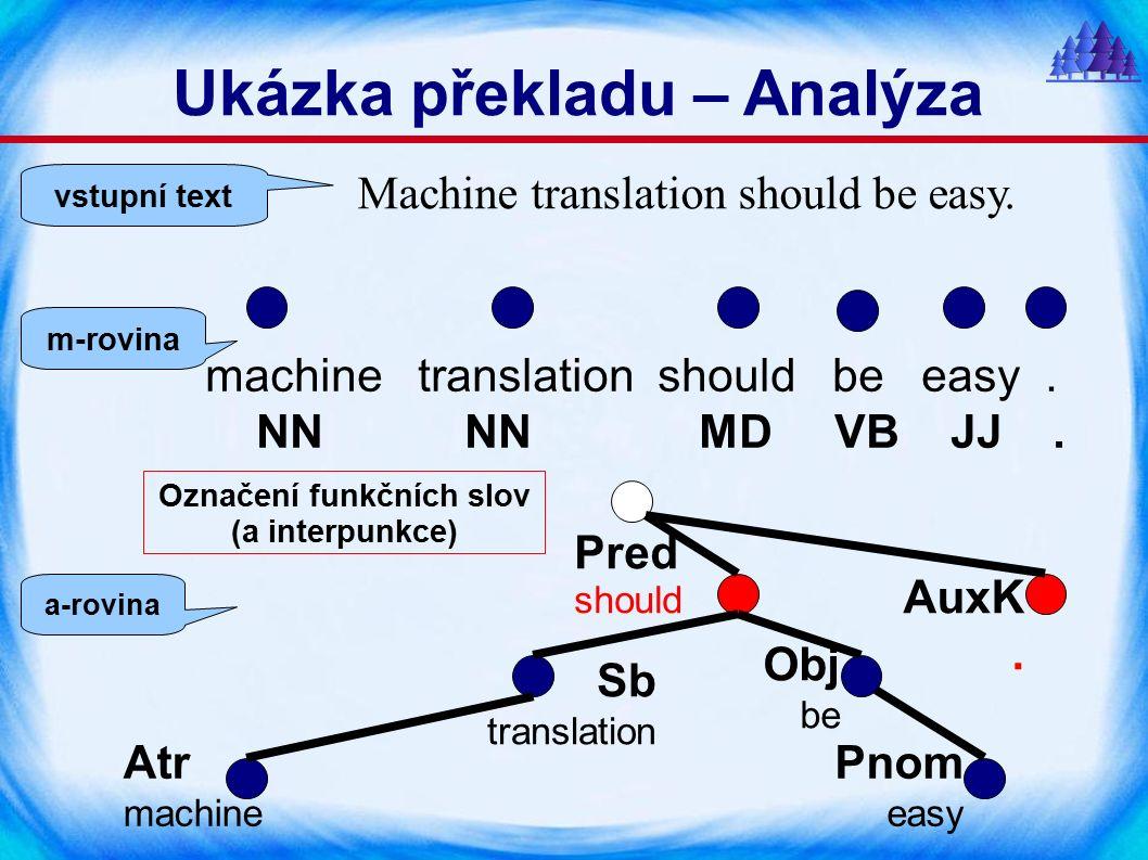 Přidání funkčních slov (a interpunkce) strojový překlad snadný adj:attr n:1 v:fin adj:compl být strojový překlad snadný mít být by.