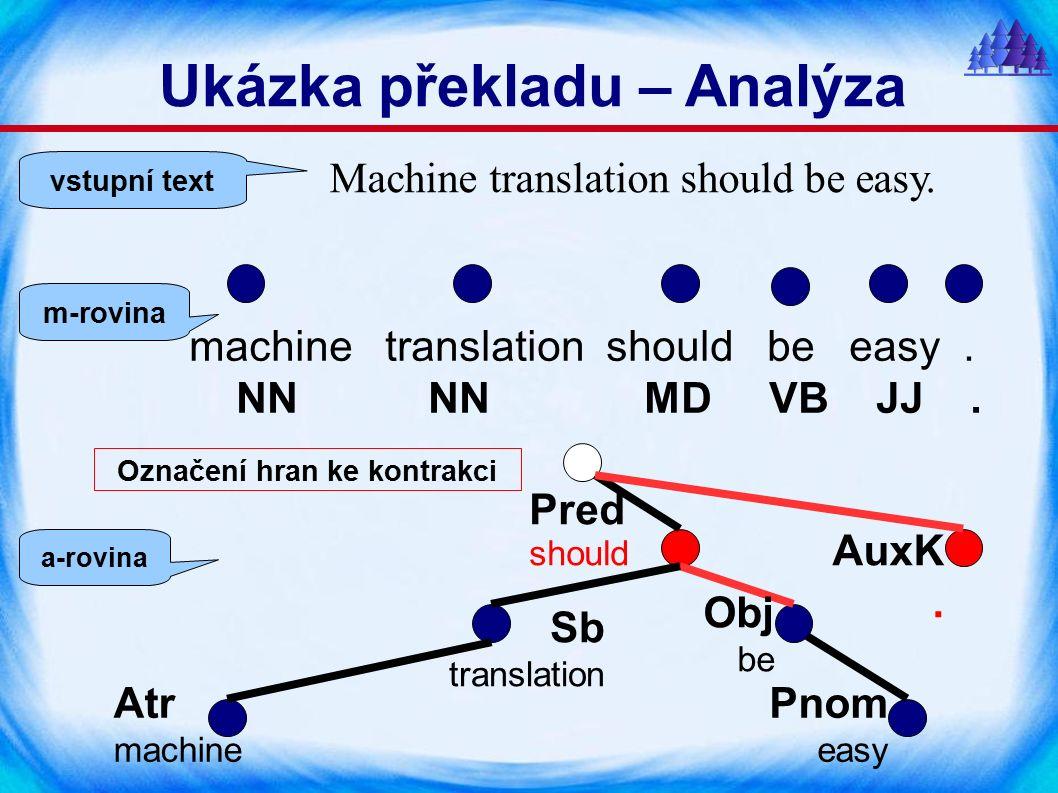 Machine translation should be easy.machine translation should be easy.