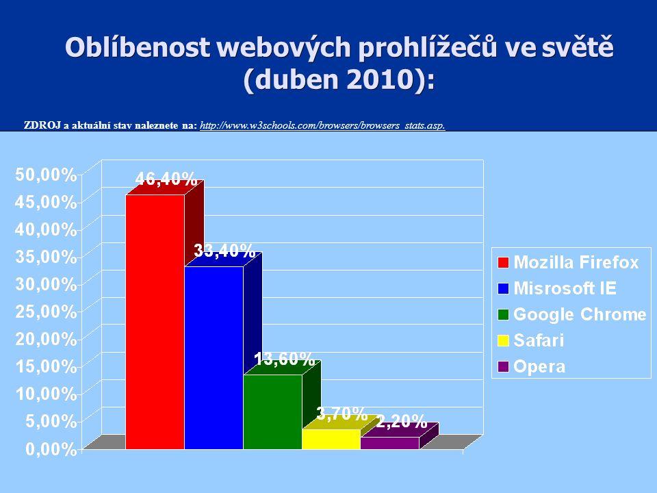 Oblíbenost webových prohlížečů ve světě (duben 2010): ZDROJ a aktuální stav naleznete na: http://www.w3schools.com/browsers/browsers_stats.asp.