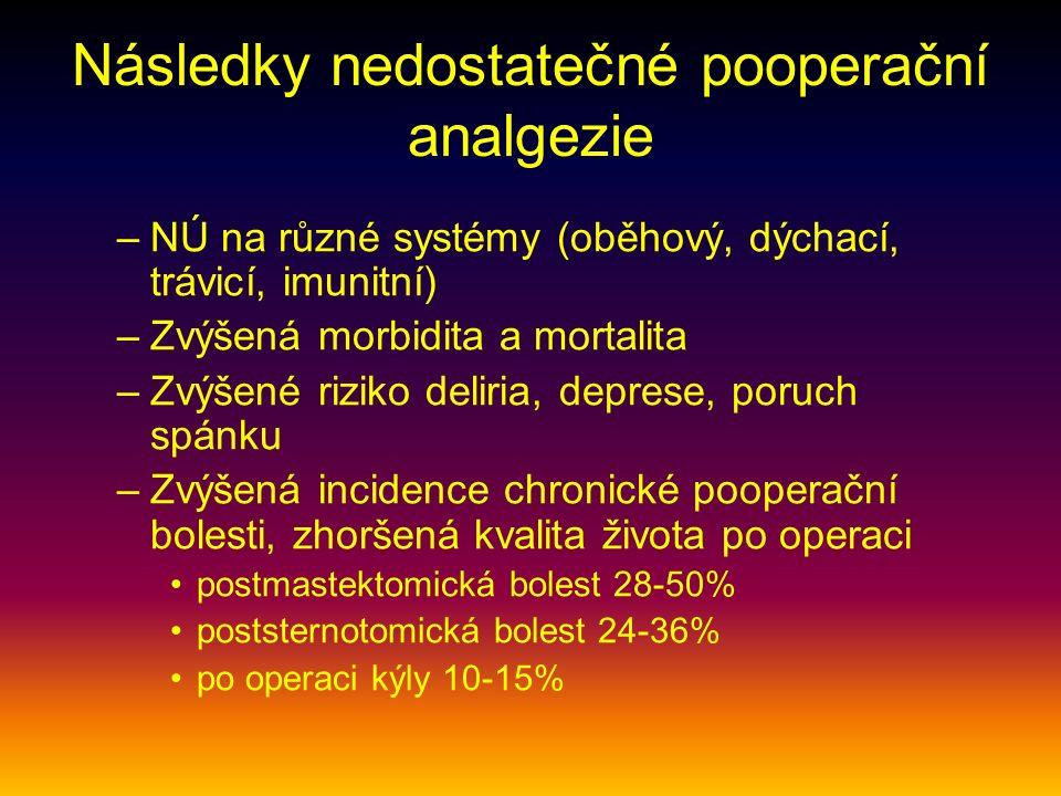 Následky nedostatečné pooperační analgezie –NÚ na různé systémy (oběhový, dýchací, trávicí, imunitní) –Zvýšená morbidita a mortalita –Zvýšené riziko deliria, deprese, poruch spánku –Zvýšená incidence chronické pooperační bolesti, zhoršená kvalita života po operaci postmastektomická bolest 28-50% poststernotomická bolest 24-36% po operaci kýly 10-15%