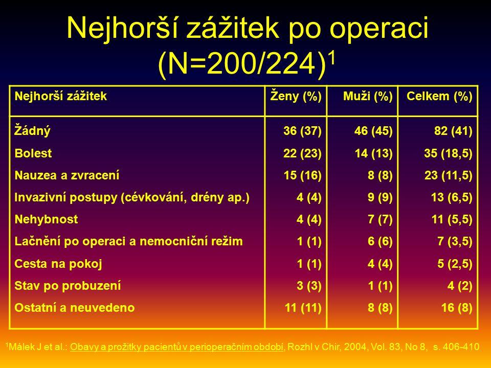 Nejhorší zážitek po operaci (N=200/224) 1 Nejhorší zážitekŽeny (%)Muži (%)Celkem (%) Žádný Bolest Nauzea a zvracení Invazivní postupy (cévkování, drény ap.) Nehybnost Lačnění po operaci a nemocniční režim Cesta na pokoj Stav po probuzení Ostatní a neuvedeno 36 (37) 22 (23) 15 (16) 4 (4) 4 (4) 1 (1) 1 (1) 3 (3) 11 (11) 46 (45) 14 (13) 8 (8) 9 (9) 7 (7) 6 (6) 4 (4) 1 (1) 8 (8) 82 (41) 35 (18,5) 23 (11,5) 13 (6,5) 11 (5,5) 7 (3,5) 5 (2,5) 4 (2) 16 (8) 1 Málek J et al.: Obavy a prožitky pacientů v perioperačním období, Rozhl v Chir, 2004, Vol.