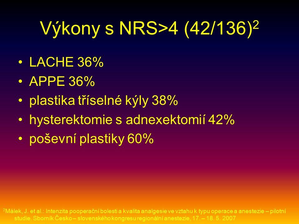Výkony s NRS>4 (42/136) 2 LACHE 36% APPE 36% plastika tříselné kýly 38% hysterektomie s adnexektomií 42% poševní plastiky 60% 2 Málek, J.