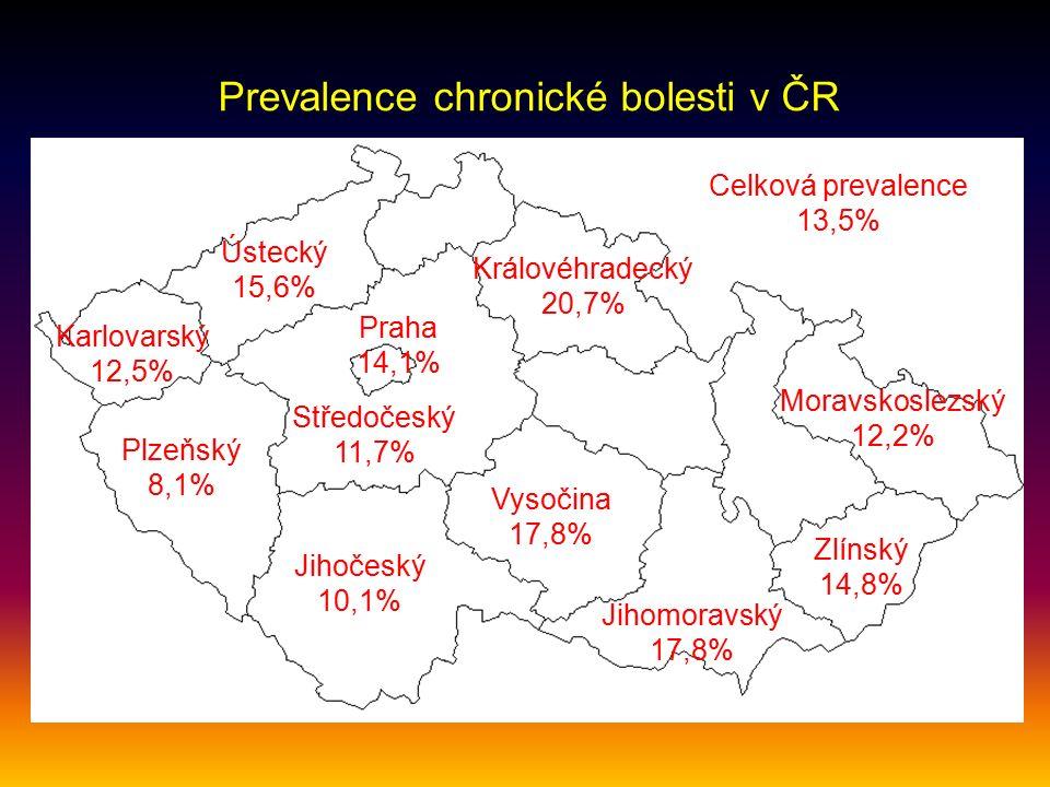 Zlínský 14,8% Ústecký 15,6% Plzeňský 8,1% Vysočina 17,8% Středočeský 11,7% Praha 14,1% Královéhradecký 20,7% Moravskoslezský 12,2% Jihomoravský 17,8% Jihočeský 10,1% Prevalence chronické bolesti v ČR Karlovarský 12,5% Celková prevalence 13,5%