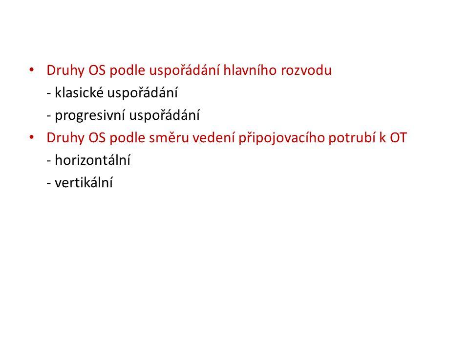 Druhy OS podle uspořádání hlavního rozvodu - klasické uspořádání - progresivní uspořádání Druhy OS podle směru vedení připojovacího potrubí k OT - horizontální - vertikální
