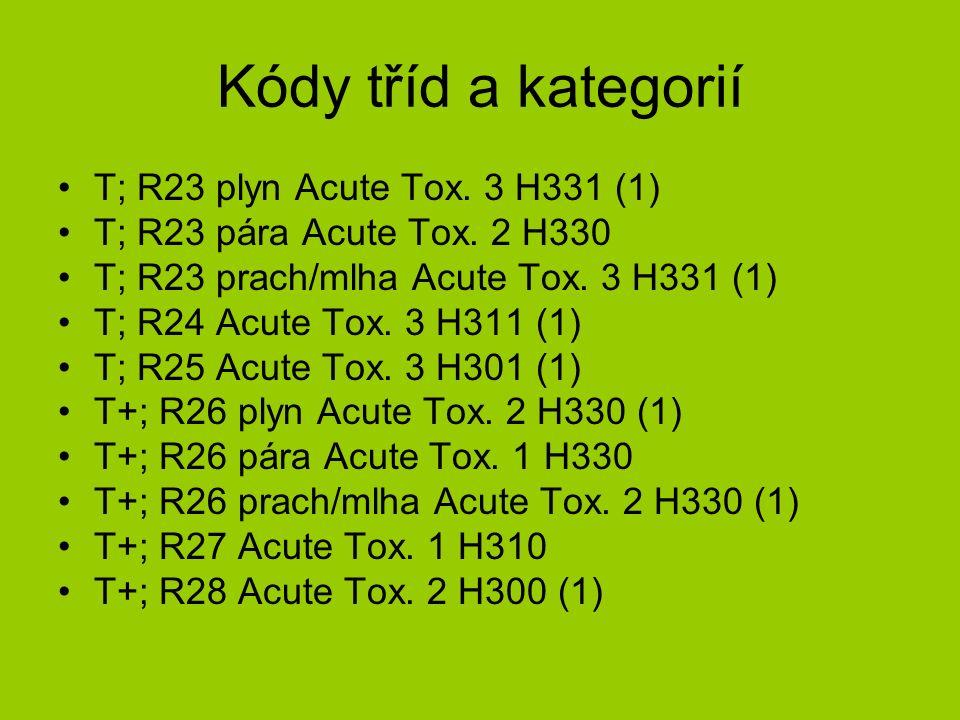 Kódy tříd a kategorií T; R23 plyn Acute Tox. 3 H331 (1) T; R23 pára Acute Tox.