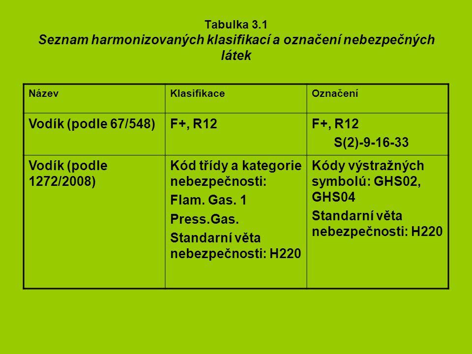 Tabulka 3.1 Seznam harmonizovaných klasifikací a označení nebezpečných látek NázevKlasifikaceOznačení Vodík (podle 67/548)F+, R12 S(2)-9-16-33 Vodík (podle 1272/2008) Kód třídy a kategorie nebezpečnosti: Flam.