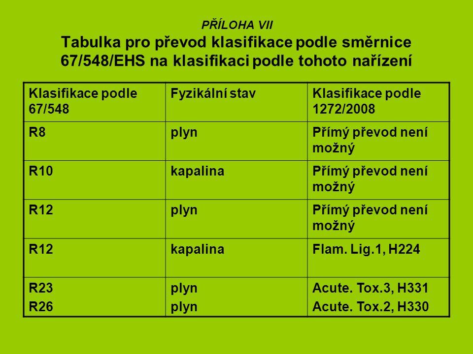 PŘÍLOHA VII Tabulka pro převod klasifikace podle směrnice 67/548/EHS na klasifikaci podle tohoto nařízení Klasifikace podle 67/548 Fyzikální stavKlasifikace podle 1272/2008 R8plynPřímý převod není možný R10kapalinaPřímý převod není možný R12plynPřímý převod není možný R12kapalinaFlam.
