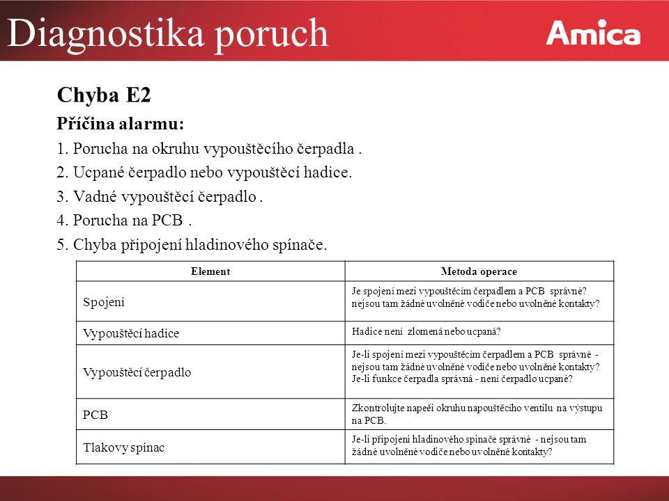 Diagnostika poruch Chyba E2 Příčina alarmu: 1.Porucha na okruhu vypouštěcího čerpadla.