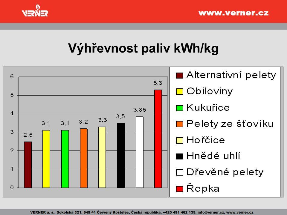 Výhřevnost paliv kWh/kg