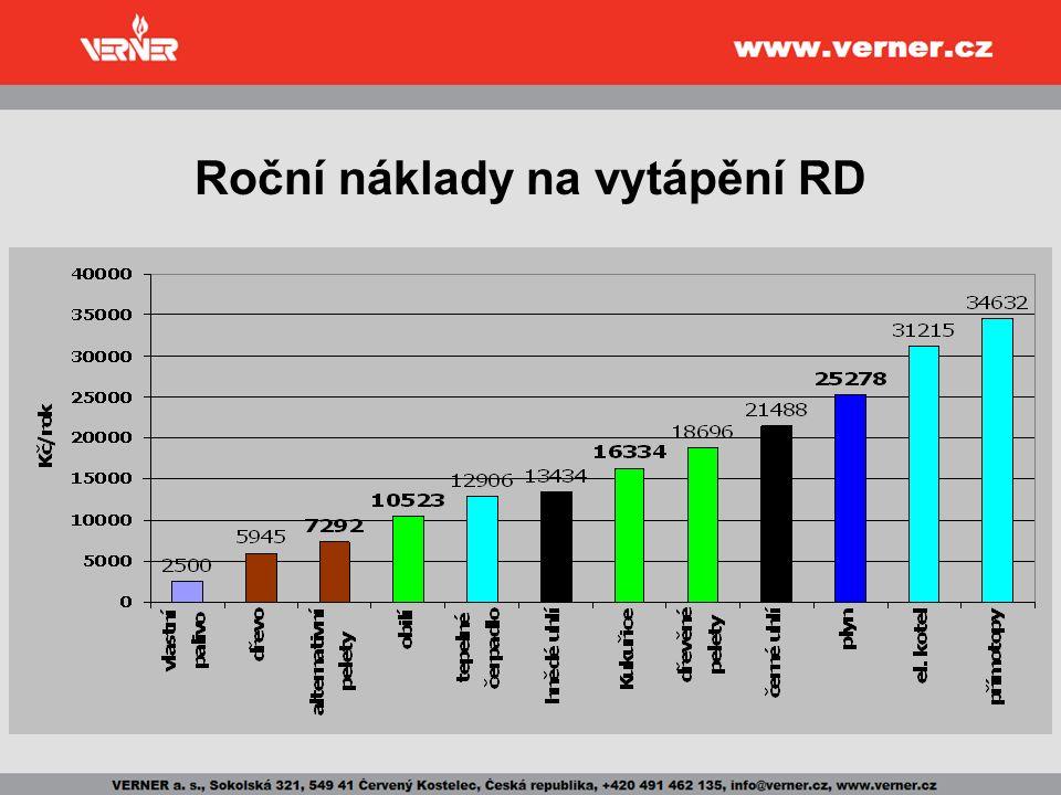 Roční náklady na vytápění RD