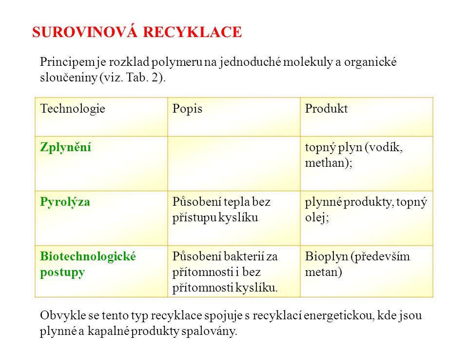 SUROVINOVÁ RECYKLACE Principem je rozklad polymeru na jednoduché molekuly a organické sloučeniny (viz.
