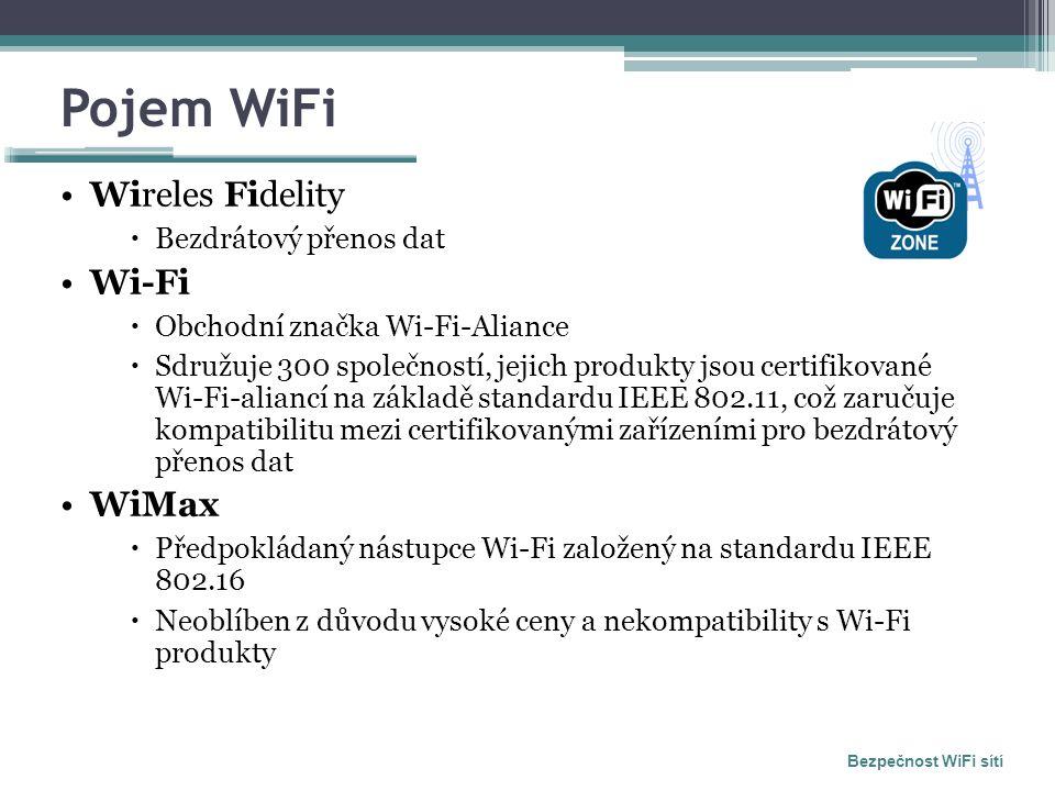 Pojem WiFi Wireles Fidelity  Bezdrátový přenos dat Wi-Fi  Obchodní značka Wi-Fi-Aliance  Sdružuje 300 společností, jejich produkty jsou certifikované Wi-Fi-aliancí na základě standardu IEEE 802.11, což zaručuje kompatibilitu mezi certifikovanými zařízeními pro bezdrátový přenos dat WiMax  Předpokládaný nástupce Wi-Fi založený na standardu IEEE 802.16  Neoblíben z důvodu vysoké ceny a nekompatibility s Wi-Fi produkty Bezpečnost WiFi sítí