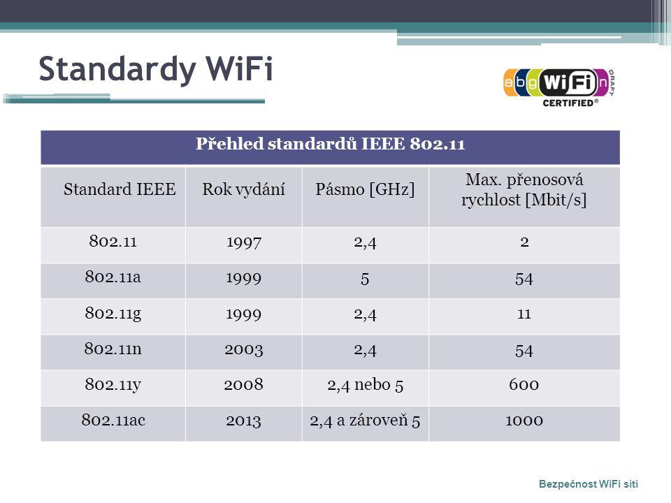 Standardy WiFi Bezpečnost WiFi sítí Přehled standardů IEEE 802.11 Standard IEEERok vydáníPásmo [GHz] Max. přenosová rychlost [Mbit/s] 802.1119972,42 8