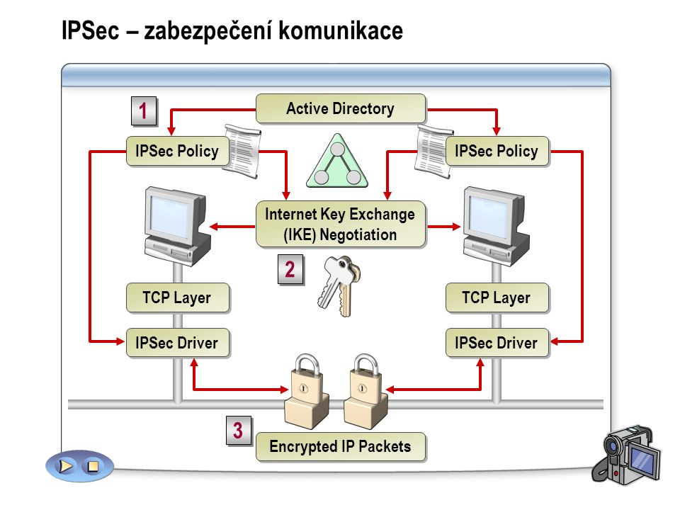 IPSec – zabezpečení komunikace TCP Layer IPSec Driver TCP Layer IPSec Driver Internet Key Exchange (IKE) Negotiation 2 2 3 3 Encrypted IP Packets Active Directory 1 1 IPSec Policy