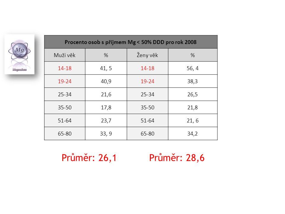 Procento osob s příjmem Mg < 50% DDD pro rok 2008 Muži věk%Ženy věk% 14-1841, 514-1856, 4 19-2440,919-2438,3 25-3421,625-3426,5 35-5017,835-5021,8 51-6423,751-6421, 6 65-8033, 965-8034,2 Průměr: 26,1Průměr: 28,6