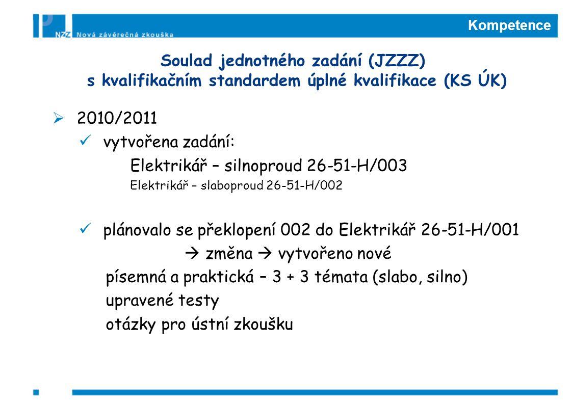 Kompetence  2010/2011 vytvořena zadání: Elektrikář – silnoproud 26-51-H/003 Elektrikář – slaboproud 26-51-H/002 plánovalo se překlopení 002 do Elektrikář 26-51-H/001  změna  vytvořeno nové písemná a praktická – 3 + 3 témata (slabo, silno) upravené testy otázky pro ústní zkoušku Soulad jednotného zadání (JZZZ) s kvalifikačním standardem úplné kvalifikace (KS ÚK)