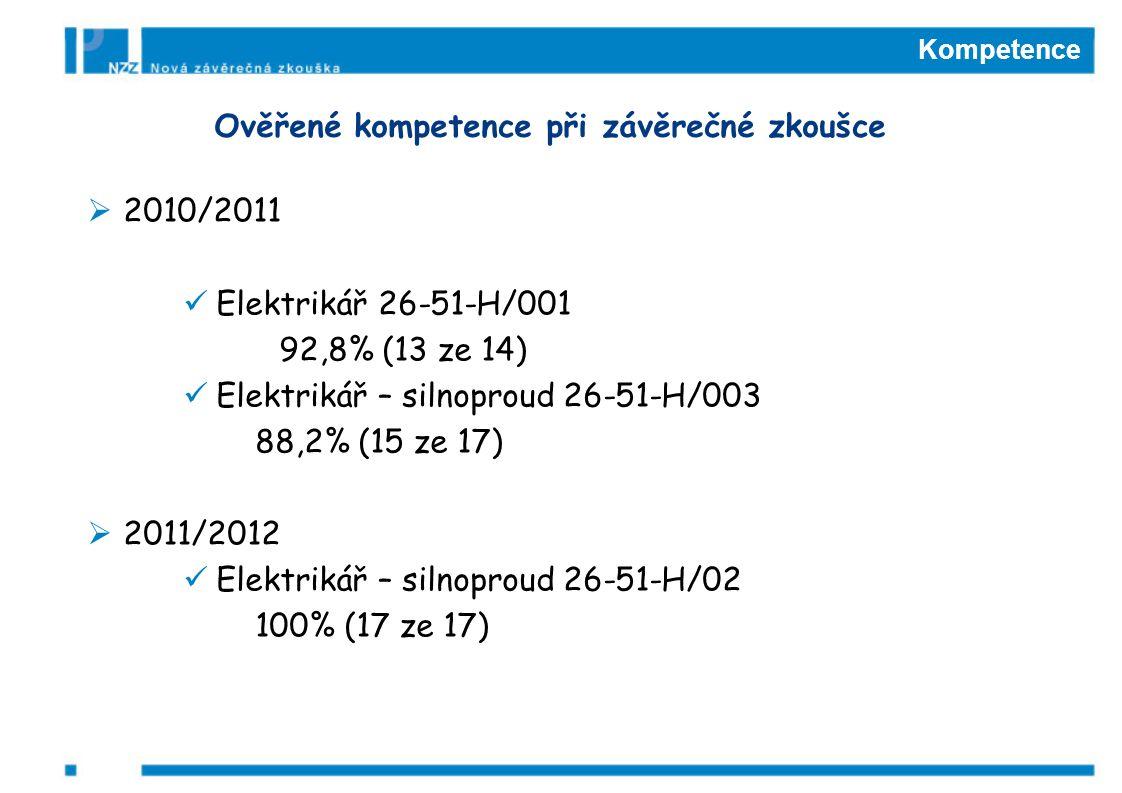 Kompetence Ověřené kompetence při závěrečné zkoušce  2010/2011 Elektrikář 26-51-H/001 92,8% (13 ze 14) Elektrikář – silnoproud 26-51-H/003 88,2% (15 ze 17)  2011/2012 Elektrikář – silnoproud 26-51-H/02 100% (17 ze 17)